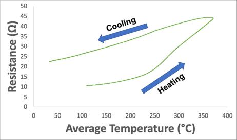 CNT fiber resistance vs temperature