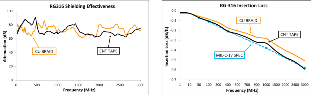 A comparison of the shielding performance carbon nanotube film vs. standard copper braid shielding