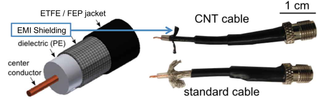 Cross sections of data cables made using copper wire braid or carbon nanotube film shielding layers