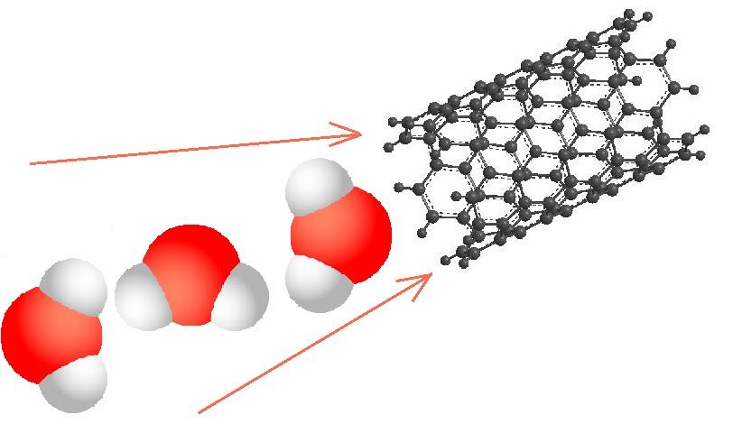Carbon Nanotube water purification