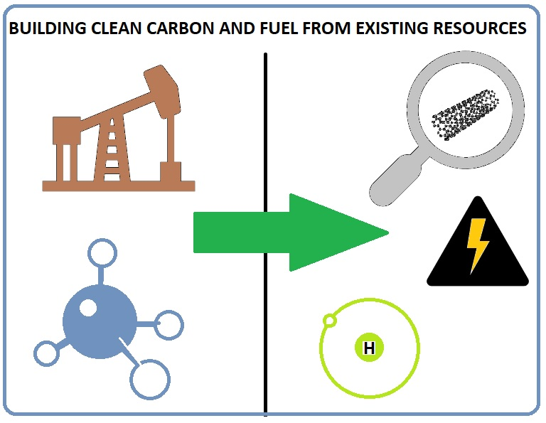 Building Clean Carbon and Fueling a New Tomorrow