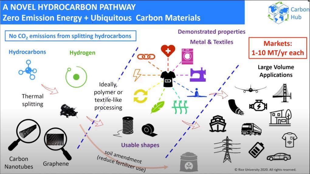 Hydrocarbon Zero-emissions Future