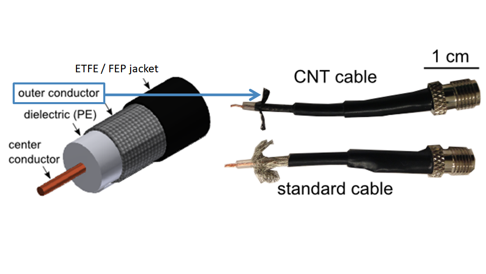 DexMat CNT Tape Shielded Cables Offer 50% Weight Reduction